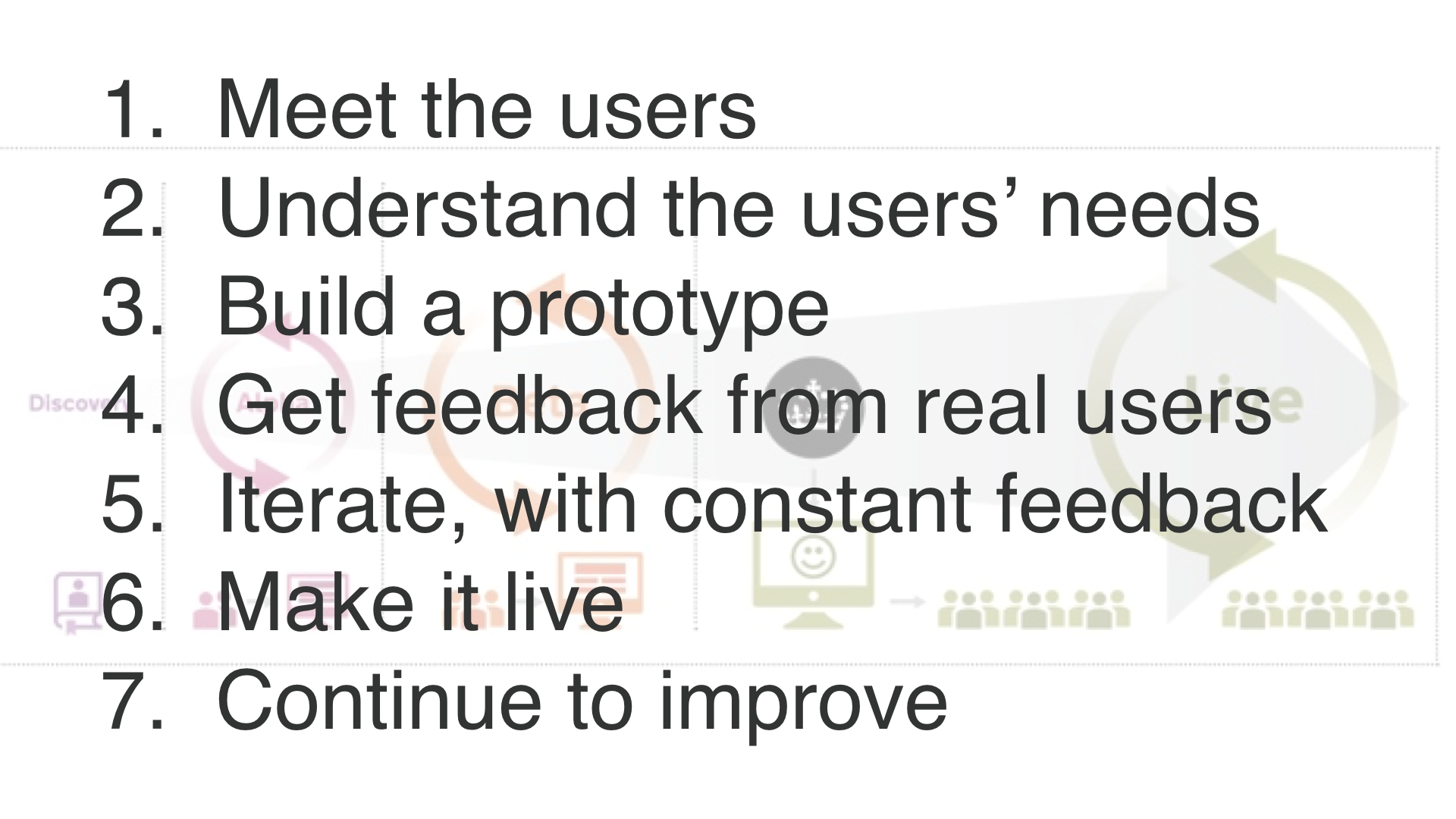 """1. meet the users. 2. understand their needs. 3. build a prototype. 4. get feedback. 5. iterate with constant feedback. 6. make it live. 7. continue to improve"""