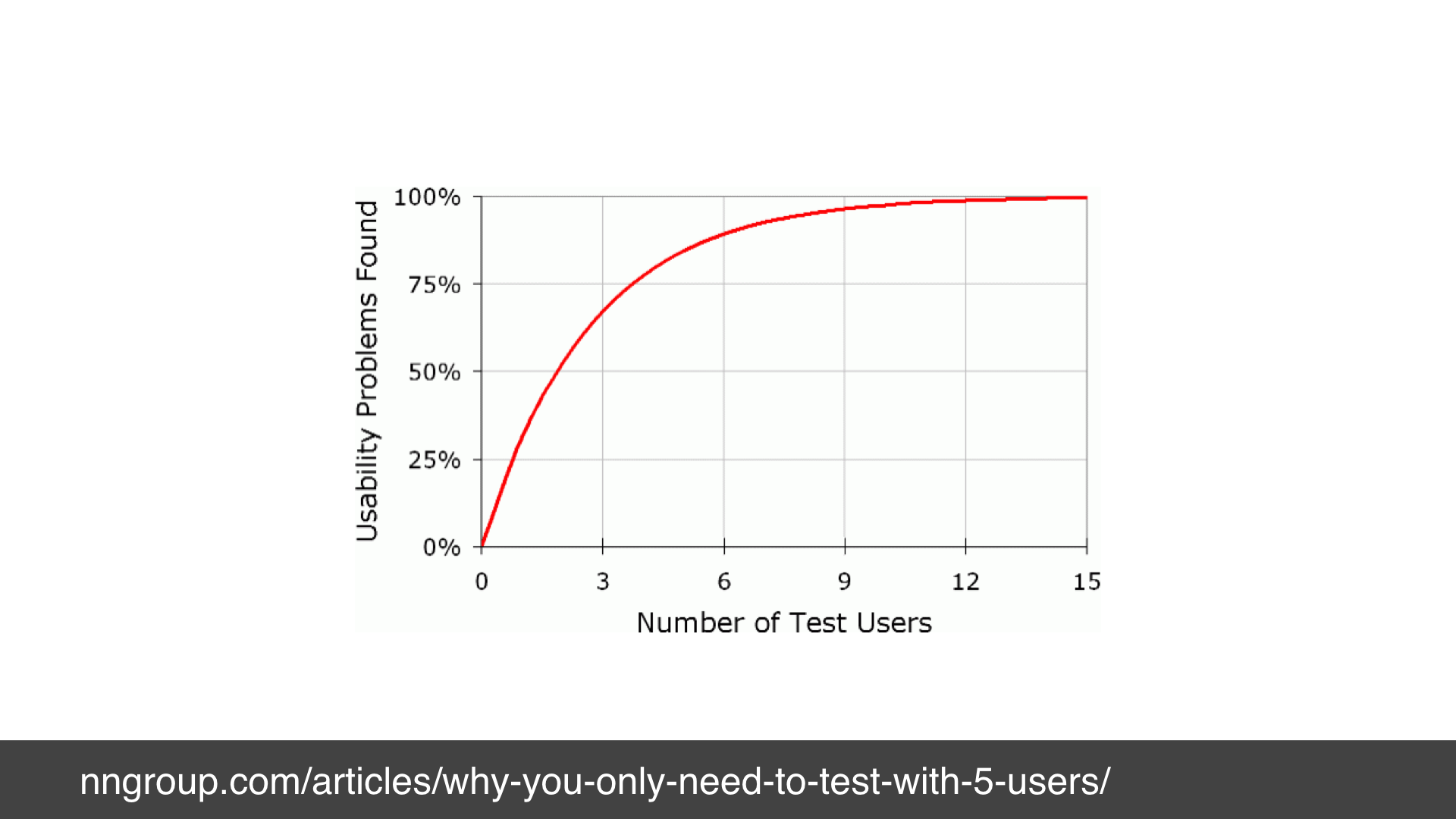 A graph showing that as you do usability testing with more users you find more defects. 1 user gives 31%, 5 users give around 75%, 15 users give around 100%