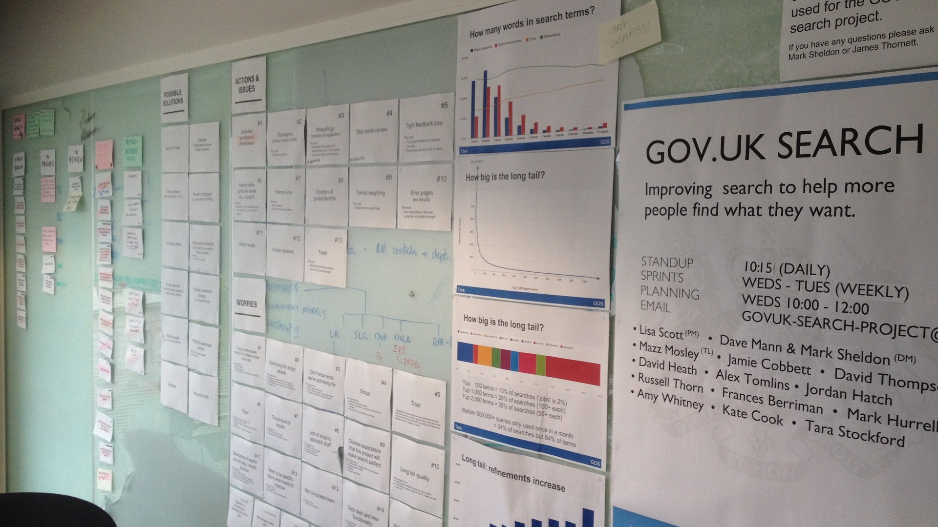 Photo of a wall covered with graphs, an introduction to the team and other team related information